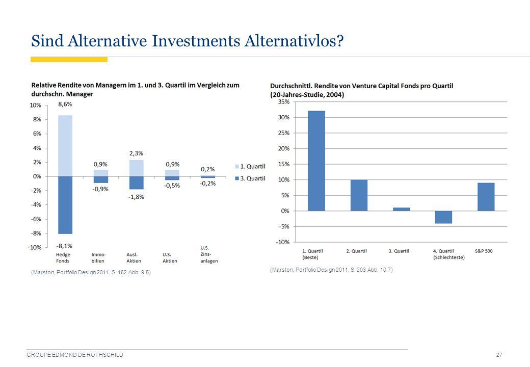 Sind Alternative Investments Alternativlos? GROUPE EDMOND DE ROTHSCHILD 27 (Marston, Portfolio Design 2011, S. 182 Abb. 9.5) (Marston, Portfolio Desig