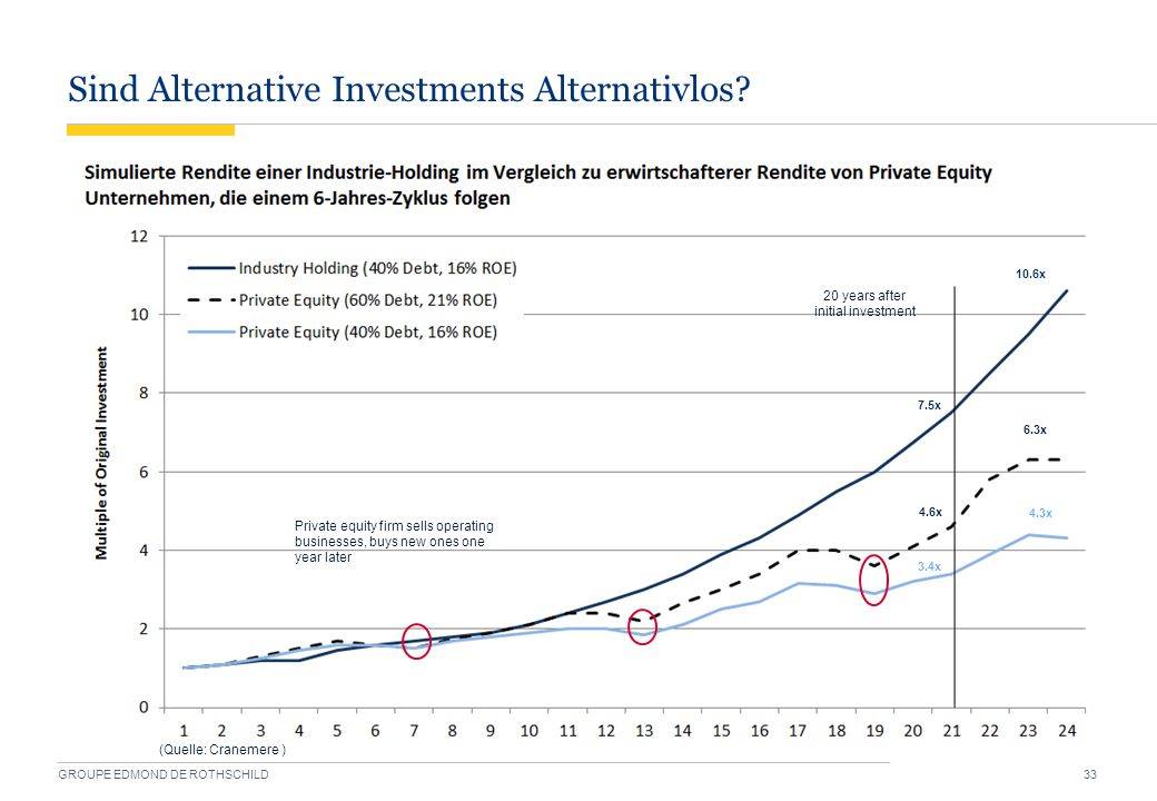 Sind Alternative Investments Alternativlos? GROUPE EDMOND DE ROTHSCHILD 33 10.6x 7.5x 6.3x 4.6x 4.3x 3.4x Private equity firm sells operating business