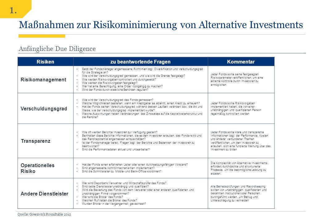Risikenzu beantwortende FragenKommentar Risikomanagement Setzt der Fondsmanager angemessene Richtlinien bzgl. Diversifikation und Verschuldungsgrad fü