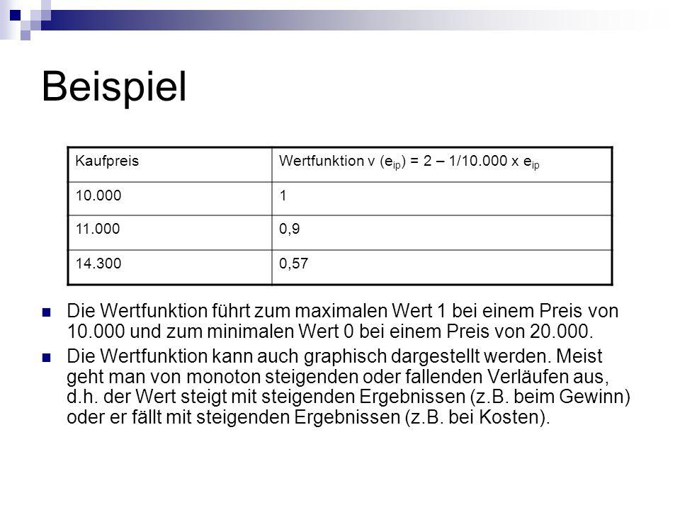 Beispiel KaufpreisWertfunktion v (e ip ) = 2 – 1/10.000 x e ip 10.0001 11.0000,9 14.3000,57 Die Wertfunktion führt zum maximalen Wert 1 bei einem Preis von 10.000 und zum minimalen Wert 0 bei einem Preis von 20.000.