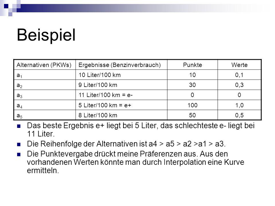 Beispiel Das beste Ergebnis e+ liegt bei 5 Liter, das schlechteste e- liegt bei 11 Liter.