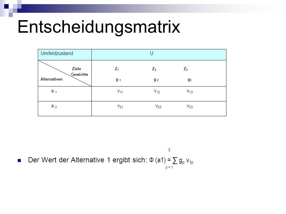 Entscheidungsmatrix 3 Der Wert der Alternative 1 ergibt sich: Ф (a1) = ∑ g p v 1p p = 1 Ziele Z 1 Z 2 Z 3 Gewichte Alternativen g 1 g 2 g 3 a 1 v 11 v 12 v 13 a 2 v 21 v 22 v 23 Umfeldzustand U