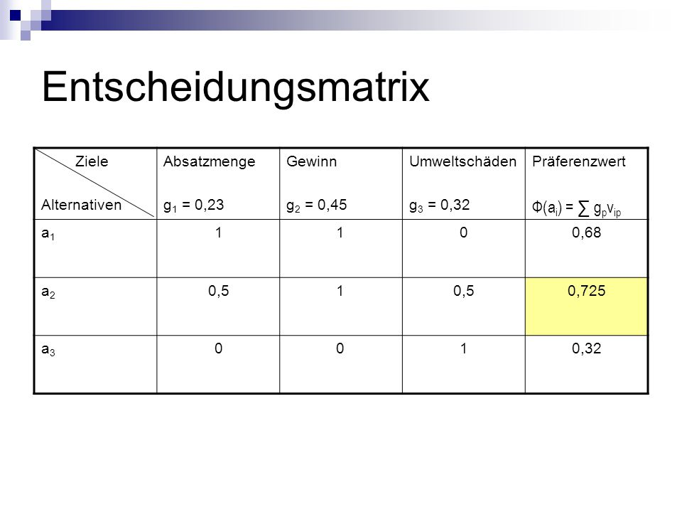 Entscheidungsmatrix Ziele Alternativen Absatzmenge g 1 = 0,23 Gewinn g 2 = 0,45 Umweltschäden g 3 = 0,32 Präferenzwert Ф(a i ) = ∑ g p v ip a1a1 1100,68 a2a2 0,51 0,725 a3a3 0010,32