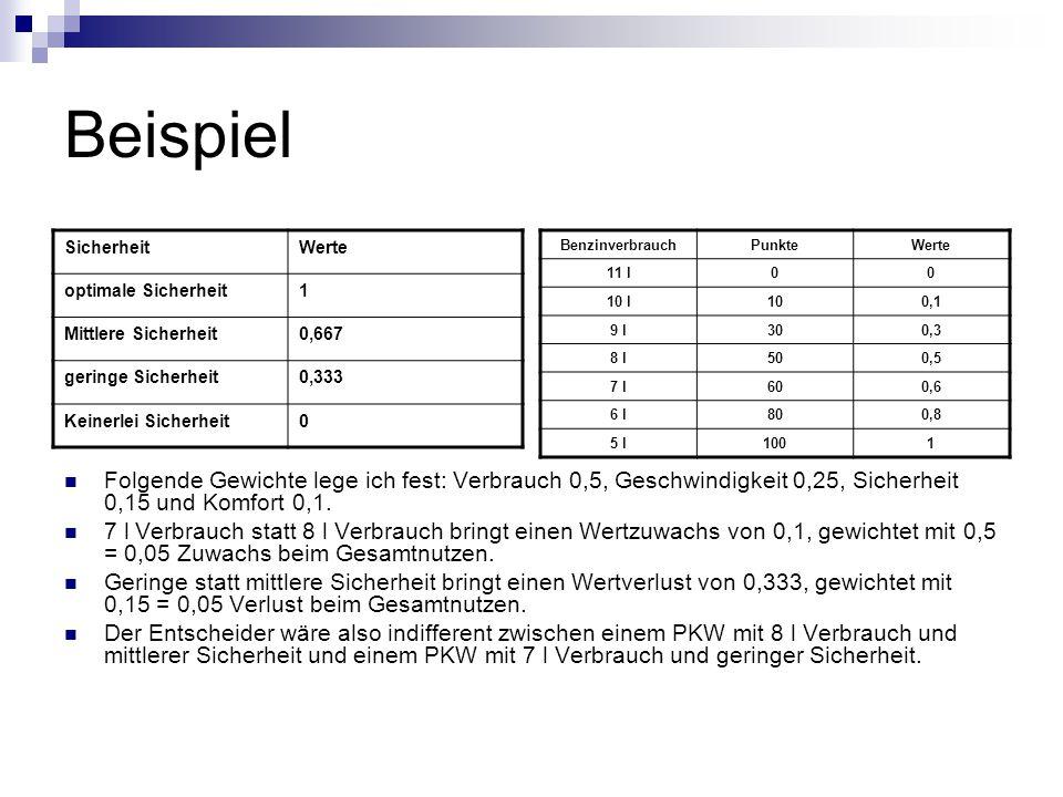 Beispiel Folgende Gewichte lege ich fest: Verbrauch 0,5, Geschwindigkeit 0,25, Sicherheit 0,15 und Komfort 0,1.