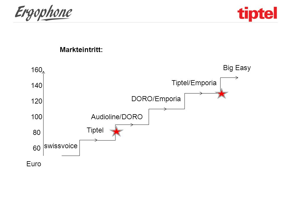 Markteintritt: 120 100 80 160 140 60 Audioline/DORO Tiptel Tiptel/Emporia DORO/Emporia swissvoice Big Easy Euro
