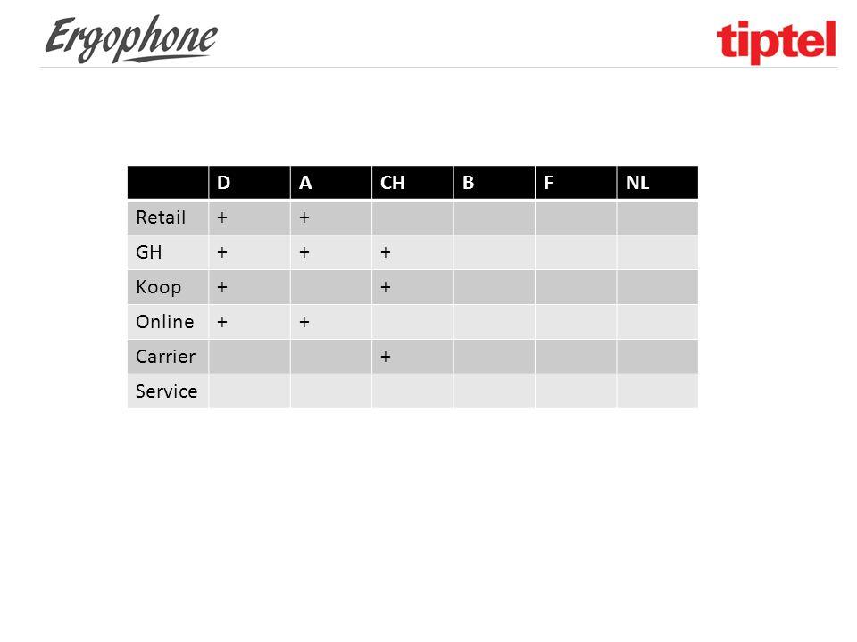 DACHBFNL Retail++ GH+++ Koop++ Online++ Carrier+ Service