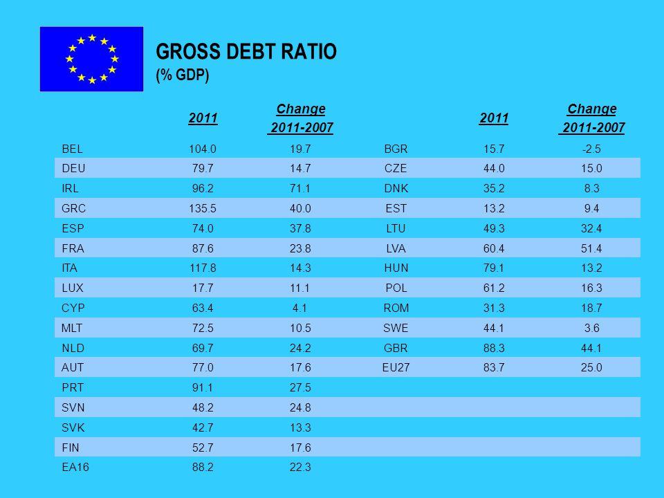 GROSS DEBT RATIO (% GDP) 2011 Change 2011-2007 2011 Change 2011-2007 BEL104.019.7BGR15.7-2.5 DEU79.714.7CZE44.015.0 IRL96.271.1DNK35.28.3 GRC135.540.0