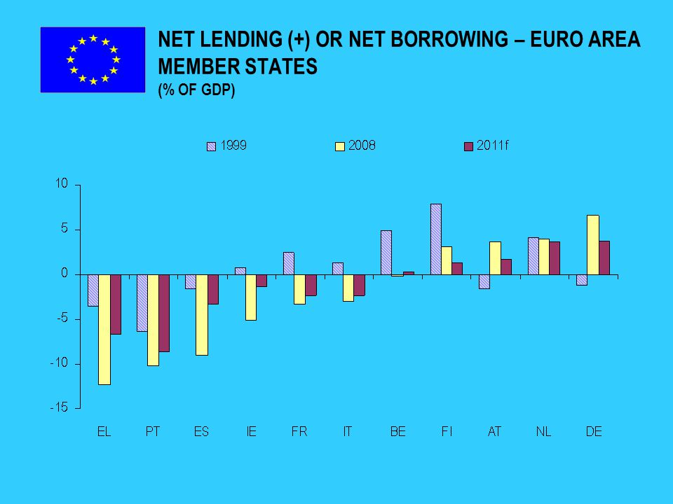 NET LENDING (+) OR NET BORROWING – EURO AREA MEMBER STATES (% OF GDP)