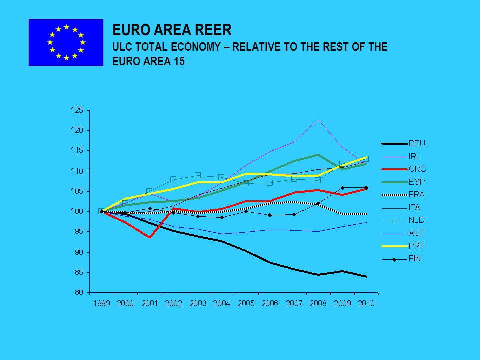 EURO AREA REER ULC TOTAL ECONOMY – RELATIVE TO THE REST OF THE EURO AREA 15