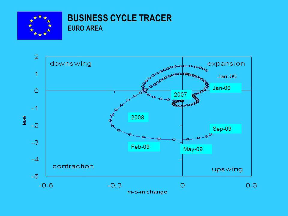 NET LENDING (+) OR NET BORROWING – EURO AREA MEMBER STATES (% OF GDP)