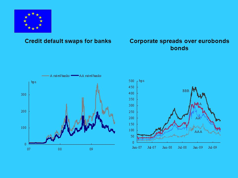 Credit default swaps for banksCorporate spreads over eurobonds bonds