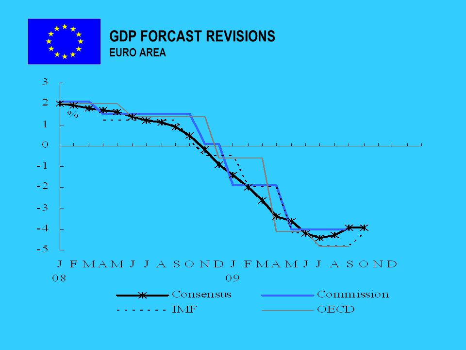 GDP FORCAST REVISIONS EURO AREA