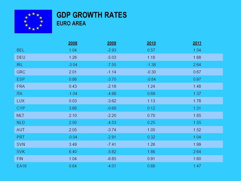 GDP GROWTH RATES EURO AREA 2008200920102011 BEL1.04-2.930.571.54 DEU1.26-5.031.181.68 IRL-3.04-7.55-1.382.64 GRC2.01-1.14-0.300.67 ESP0.86-3.70-0.840.97 FRA0.43-2.161.241.48 ITA-1.04-4.680.691.37 LUX0.03-3.621.131.78 CYP3.66-0.690.121.31 MLT2.10-2.200.701.65 NLD2.00-4.530.251.55 AUT2.05-3.741.051.52 PRT-0.04-2.910.321.04 SVN3.49-7.411.261.99 SVK6.40-5.821.862.64 FIN1.04-6.850.911.60 EA160.64-4.010.681.47