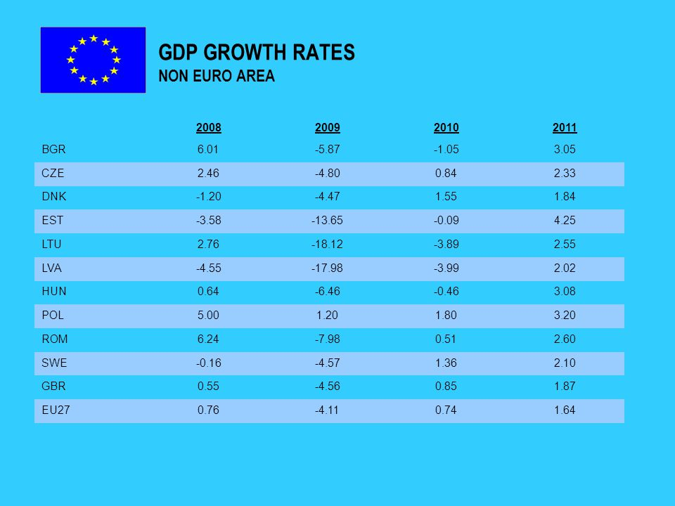 GDP GROWTH RATES NON EURO AREA 2008200920102011 BGR6.01-5.87-1.053.05 CZE2.46-4.800.842.33 DNK-1.20-4.471.551.84 EST-3.58-13.65-0.094.25 LTU2.76-18.12-3.892.55 LVA-4.55-17.98-3.992.02 HUN0.64-6.46-0.463.08 POL5.001.201.803.20 ROM6.24-7.980.512.60 SWE-0.16-4.571.362.10 GBR0.55-4.560.851.87 EU270.76-4.110.741.64