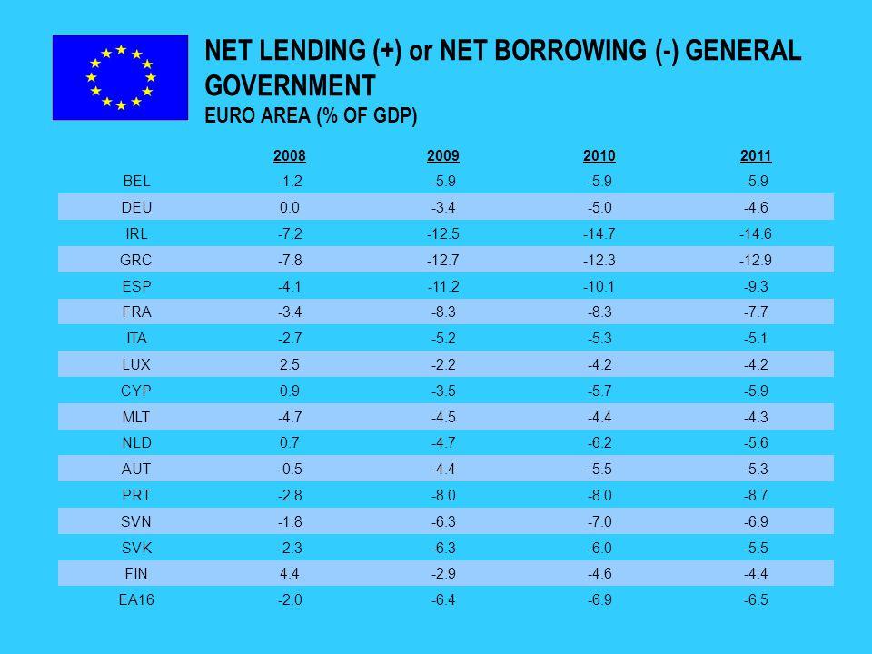 NET LENDING (+) OR NET BORROWING (-) GENERAL GOVERNMENT NON EURO AREA (% OF GDP) 2008200920102011 BGR1.8-0.8-1.2-0.4 CZE-2.0-6.6-5.5-5.7 DNK3.4-2.0-4.8-3.4 EST-2.8-3.0-3.2-3.0 LTU-3.2-9.8-9.2-9.7 LVA-4.1-8.8-12.2 HUN-3.7-4.1-4.2-3.9 POL-3.7-6.4-7.5-7.6 ROM-5.5-7.8-6.8-5.9 SWE2.5-2.1-3.3-2.7 GBR-5.0-11.7-12.8-11.0 EU27-2.3-6.9-7.5-6.9