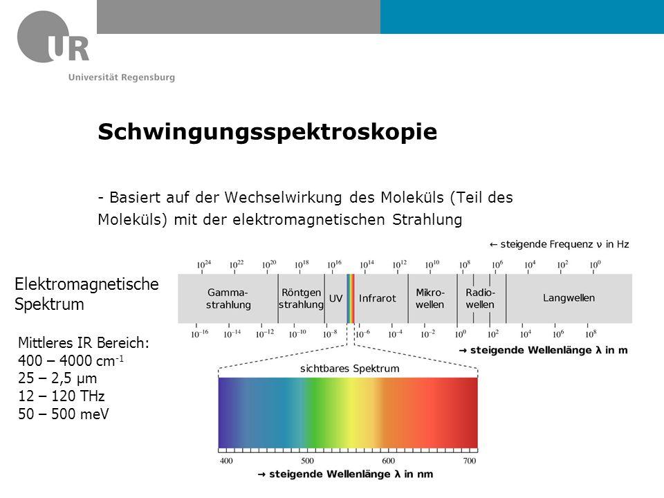Schwingungsspektroskopie - Basiert auf der Wechselwirkung des Moleküls (Teil des Moleküls) mit der elektromagnetischen Strahlung Elektromagnetische Spektrum Mittleres IR Bereich: 400 – 4000 cm -1 25 – 2,5 µm 12 – 120 THz 50 – 500 meV