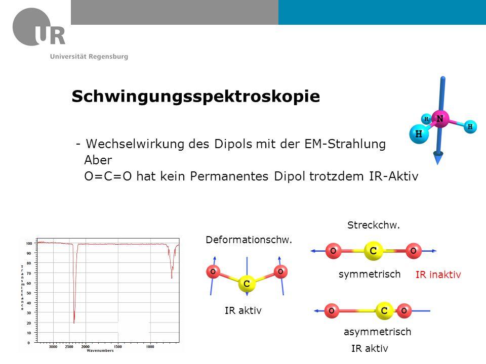 Schwingungsspektroskopie - Wechselwirkung des Dipols mit der EM-Strahlung Aber O=C=O hat kein Permanentes Dipol trotzdem IR-Aktiv Deformationschw.
