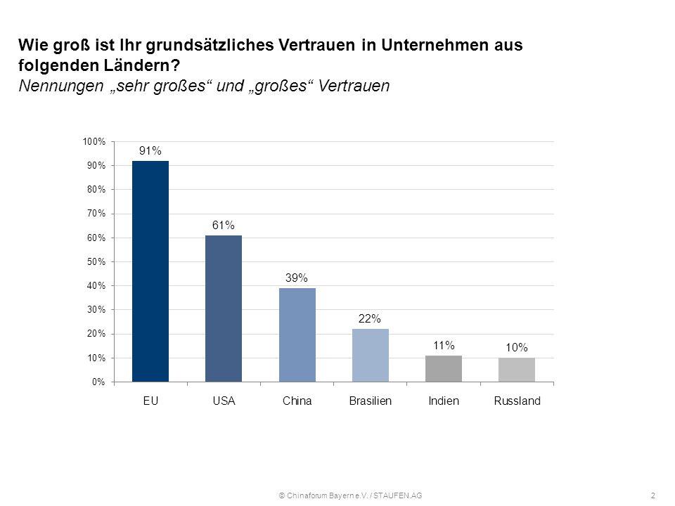Wie groß ist Ihr grundsätzliches Vertrauen in Unternehmen aus folgenden Ländern.
