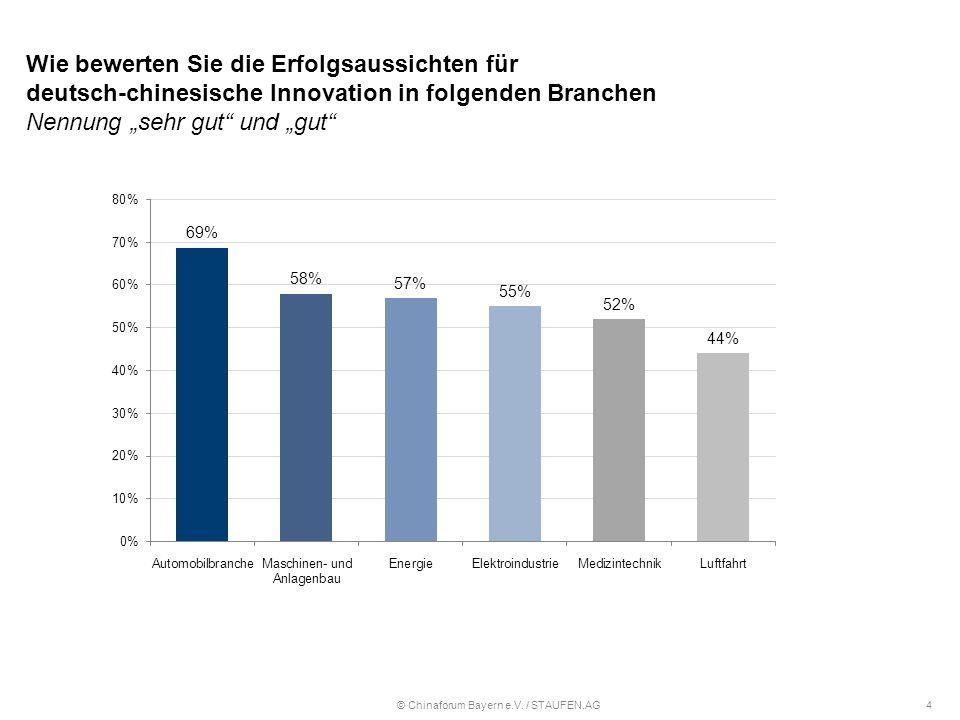 """Wie bewerten Sie die Erfolgsaussichten für deutsch-chinesische Innovation in folgenden Branchen Nennung """"sehr gut und """"gut © Chinaforum Bayern e.V."""