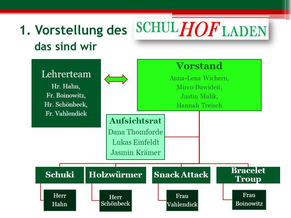 Inhalt 1. Vorstellung der Schülergenossenschaft 2. Vorstellung der Ergebnisse der Fortbildung durch den Vorstand - Bracelet troup - Holzwürmer - Snack