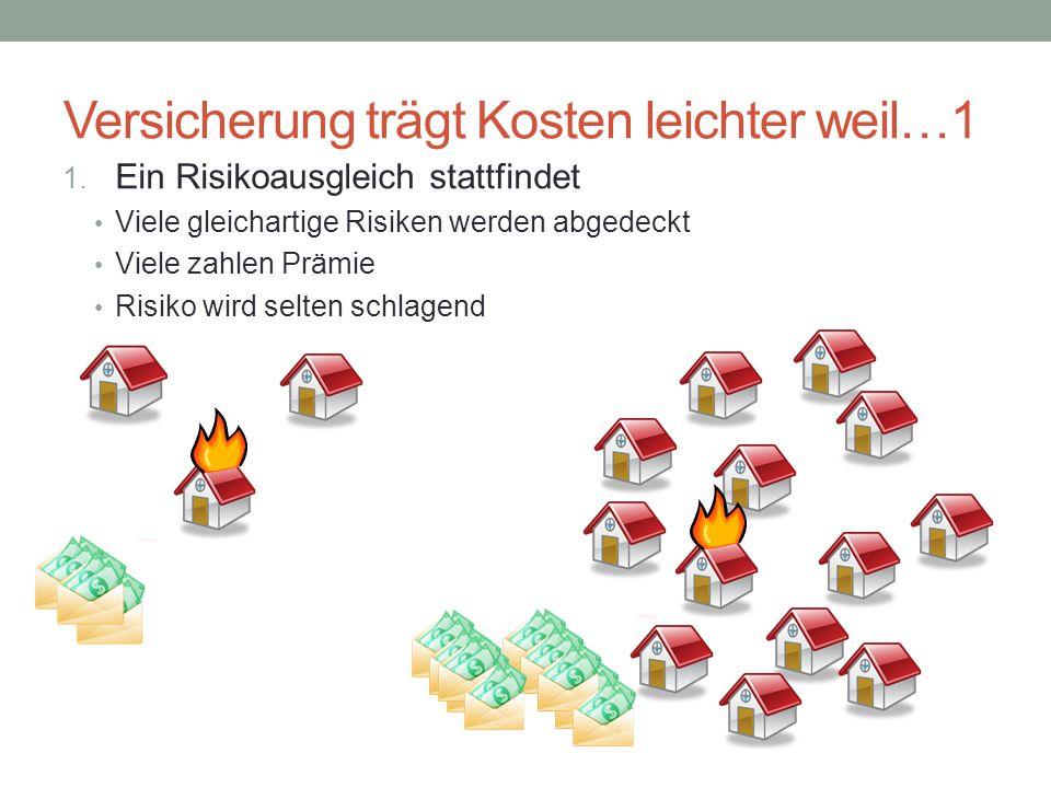 Versicherung trägt Kosten leichter weil…1 1. Ein Risikoausgleich stattfindet Viele gleichartige Risiken werden abgedeckt Viele zahlen Prämie Risiko wi