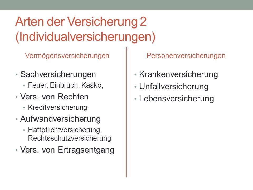 Arten der Versicherung 2 (Individualversicherungen) Vermögensversicherungen Sachversicherungen Feuer, Einbruch, Kasko, Vers. von Rechten Kreditversich