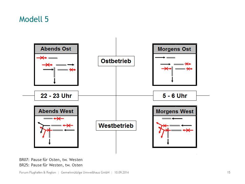 Modell 5 BR07: Pause für Osten, tw. Westen BR25: Pause für Westen, tw. Osten 15 Forum Flughafen & Region | Gemeinnützige Umwelthaus GmbH | 10.09.2014