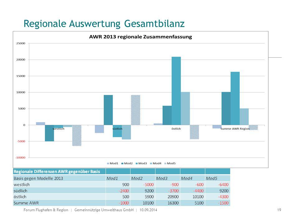 Regionale Auswertung Gesamtbilanz 19 Forum Flughafen & Region | Gemeinnützige Umwelthaus GmbH | 10.09.2014