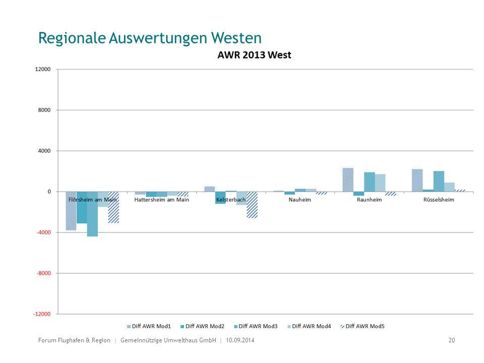 Regionale Auswertungen Westen 20 Forum Flughafen & Region | Gemeinnützige Umwelthaus GmbH | 10.09.2014