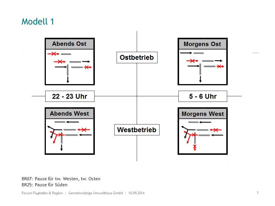 Modell 1 BR07: Pause für tw. Westen, tw. Osten BR25: Pause für Süden 7 Forum Flughafen & Region | Gemeinnützige Umwelthaus GmbH | 10.09.2014
