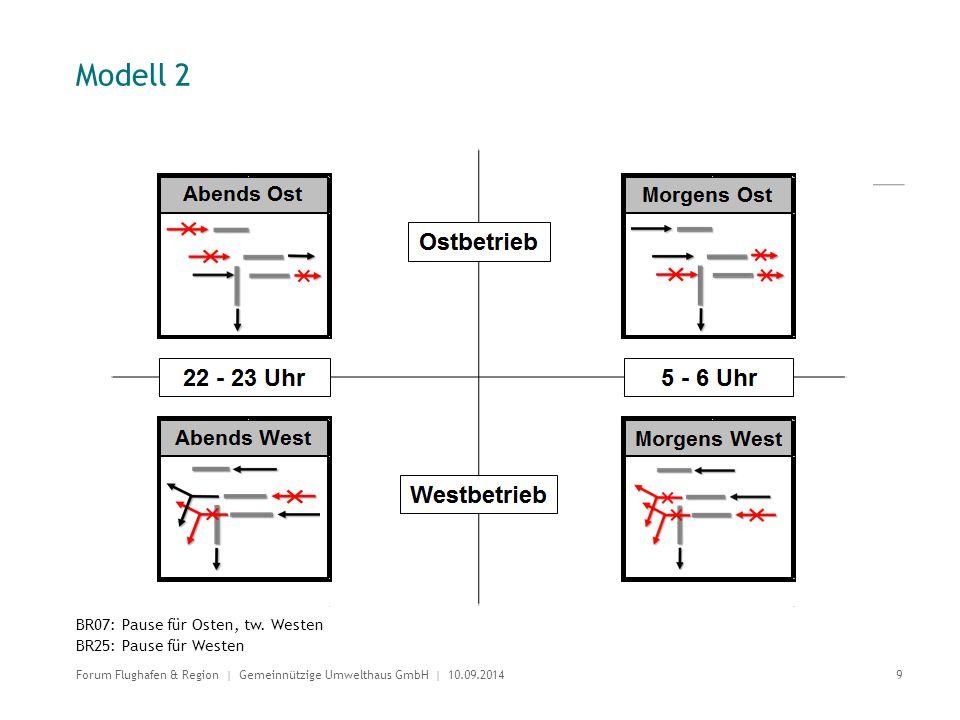 Modell 2 BR07: Pause für Osten, tw. Westen BR25: Pause für Westen 9 Forum Flughafen & Region | Gemeinnützige Umwelthaus GmbH | 10.09.2014