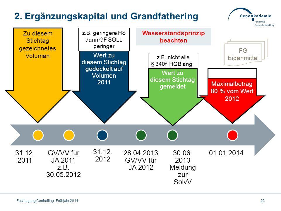 2. Ergänzungskapital und Grandfathering 31.12. 2011 GV/VV für JA 2011 z.B. 30.05.2012 31.12. 2012 28.04.2013 GV/VV für JA 2012 30.06. 2013 Meldung zur