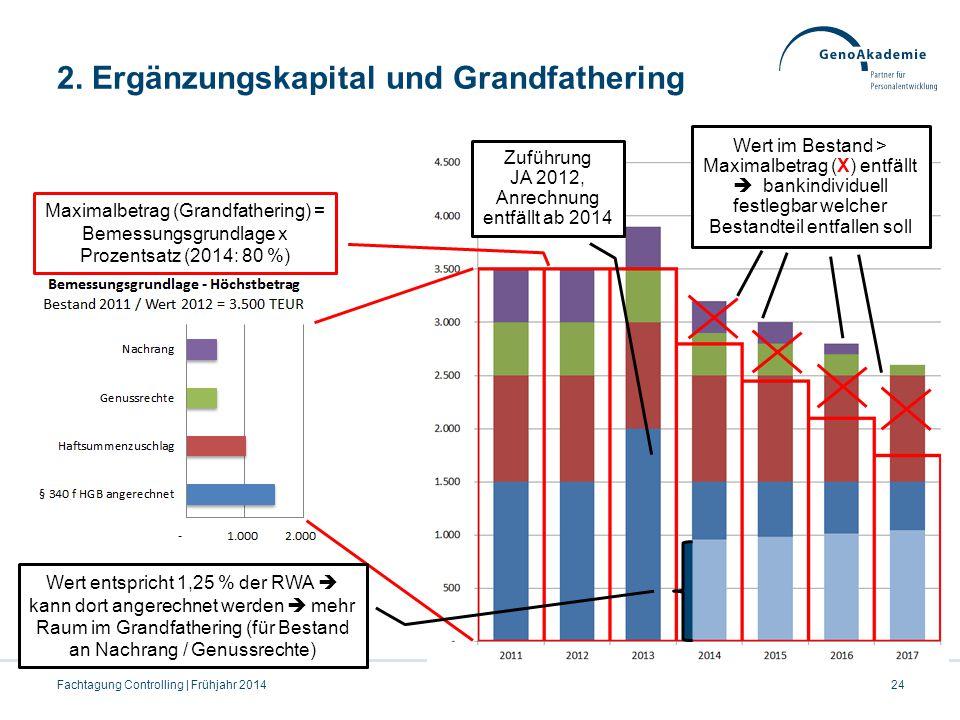 2. Ergänzungskapital und Grandfathering Zuführung JA 2012, Anrechnung entfällt ab 2014 Maximalbetrag (Grandfathering) = Bemessungsgrundlage x Prozents