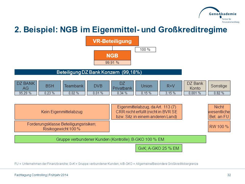 2. Beispiel: NGB im Eigenmittel- und Großkreditregime FU = Unternehmen der Finanzbranche; GvK = Gruppe verbundener Kunden; A/B-GKO = Allgemeine/Besond