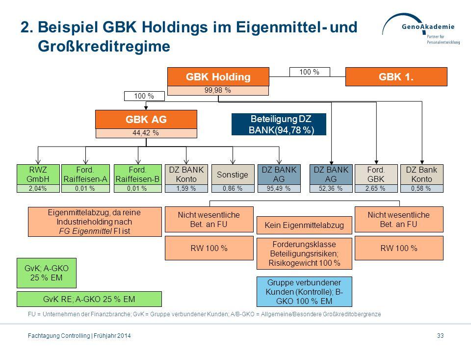 2. Beispiel GBK Holdings im Eigenmittel- und Großkreditregime FU = Unternehmen der Finanzbranche; GvK = Gruppe verbundener Kunden; A/B-GKO = Allgemein