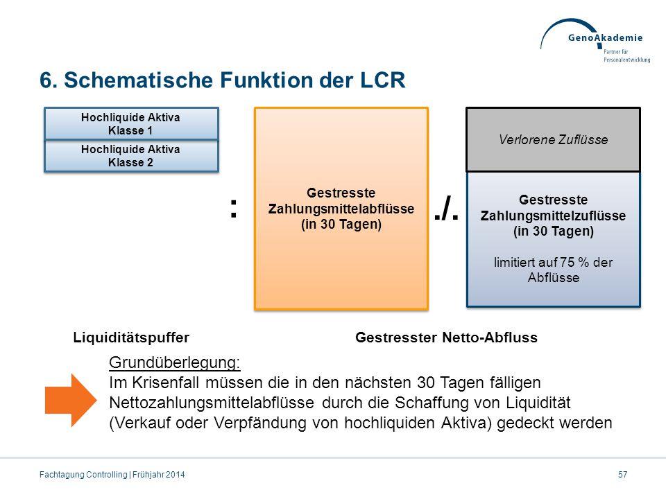 6. Schematische Funktion der LCR 57Fachtagung Controlling | Frühjahr 2014 Grundüberlegung: Im Krisenfall müssen die in den nächsten 30 Tagen fälligen