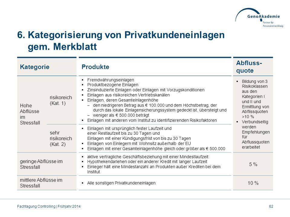 6.Kategorisierung von Privatkundeneinlagen gem.