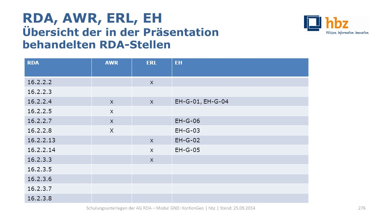 RDA, AWR, ERL, EH Übersicht der in der Präsentation behandelten RDA-Stellen Schulungsunterlagen der AG RDA – Modul GND: KorKonGeo | hbz | Stand: 25.09.2014 RDAAWRERLEH 16.2.2.2x 16.2.2.3 16.2.2.4xxEH-G-01, EH-G-04 16.2.2.5x 16.2.2.7xEH-G-06 16.2.2.8XEH-G-03 16.2.2.13xEH-G-02 16.2.2.14xEH-G-05 16.2.3.3x 16.2.3.5 16.2.3.6 16.2.3.7 16.2.3.8 276