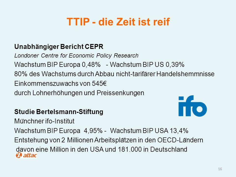 TTIP - die Zeit ist reif Unabhängiger Bericht CEPR Londoner Centre for Economic Policy Research Wachstum BIP Europa 0,48% - Wachstum BIP US 0,39% 80%