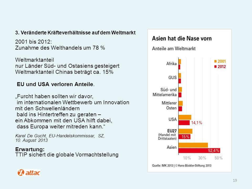 19 3. Veränderte Kräfteverhältnisse auf dem Weltmarkt 2001 bis 2012: Zunahme des Welthandels um 78 % Weltmarktanteil nur Länder Süd- und Ostasiens ges