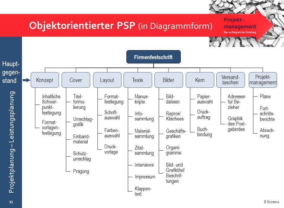 © Wytrzens Projektplanung – Leistungsplanung Objektorientierter PSP (in Diagrammform) 13 Firmenfestschrift Inhaltliche Schwer- punkt- festlegung Forma