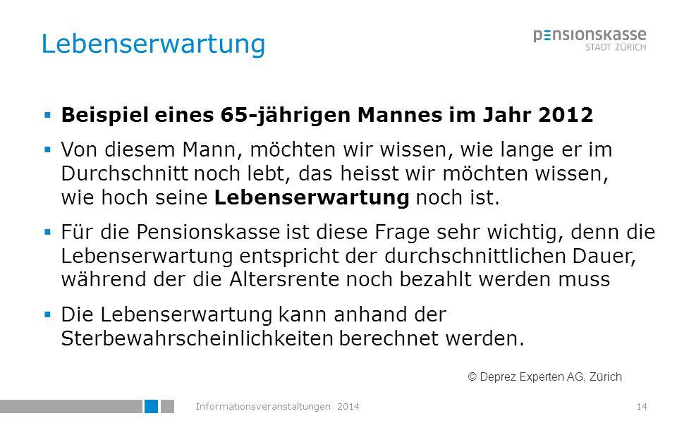 Informationsveranstaltungen 201415  Der Mann, der im Jahr 2012 65 Jahre alt ist, wird – wenn er dann noch lebt – im Jahr 2027 80 Jahre alt.