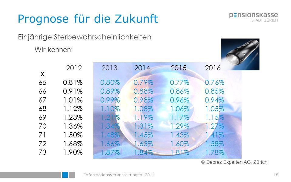 Informationsveranstaltungen 201419 Prognose für die Zukunft 650.81%0.80%0.79%0.77%0.76% 660.91%0.89%0.88%0.86%0.85% 671.01%0.99%0.98%0.96%0.94% 681.12%1.10%1.08%1.06%1.05% 691.23%1.21%1.19%1.17%1.15% 701.36%1.34%1.31%1.29%1.27% 711.50%1.48%1.45%1.43%1.41% 721.68%1.66%1.63%1.60%1.58% 731.90%1.87%1.84%1.81%1.78% Beispiel: Mann, Alter 65 im Jahr 2012 Alter 20122013201420152016 Einjährige Sterbewahrscheinlichkeiten Lebenserwartung Periodentafeln:20.14 Jahre Lebenserwartung Generationentafeln: 21.74 Jahre © Deprez Experten AG, Zürich