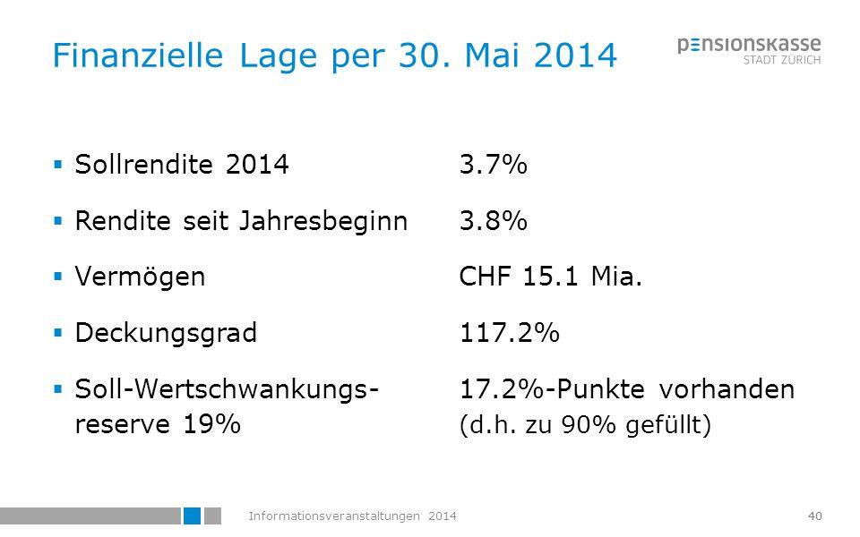 Informationsveranstaltungen 201441 Vermögensallokation per 30.