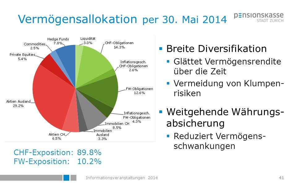 Informationsveranstaltungen 201442 Rendite von 6.5% im 2013 42 Renditen waren …  … negativ für Obligationen  … positiv für Sachwerte
