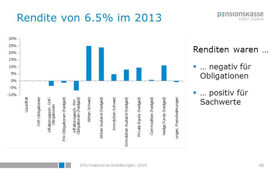 Informationsveranstaltungen 201443 Vergleich mit anderen Pensionskassen  Leicht höhere Rendite als der Durchschnitt von 6.3% Quelle: Swisscanto  Tendenzen  Sehr hohe Renditen mit hohen Quoten in Aktien und Immobilien Schweiz - direkt  Sehr tiefe Renditen mit hohen Obligationenquote  PKZH: weniger Immobilien – mehr alternative Anlagen 43