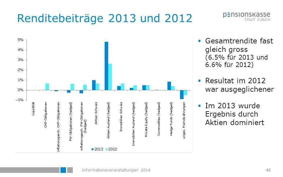 Informationsveranstaltungen 201446 Vermögensverwaltungskosten 2013  Neue Rechnungslegungsvorschriften (Art.