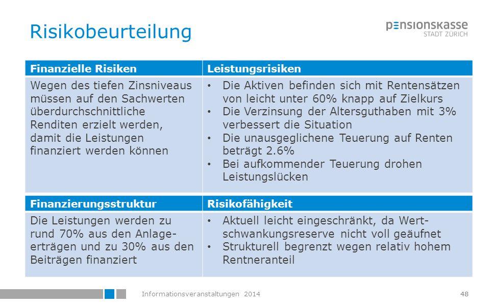 Informationsveranstaltungen 201449 Zusammenfassung  Die PKZH erzielte im 2013 mit 6.5% eine gute Rendite  Der Deckungsgrad konnte spürbar verbessert werden  Die hohen Kosten der PKZH haben sich bisher gelohnt  Finanzierung des Leistungsziels bleibt aufgrund des tiefen Zinsniveaus anspruchsvoll  Mit einem Deckungsgrad von rund 117% steht die PKZH gut da 49