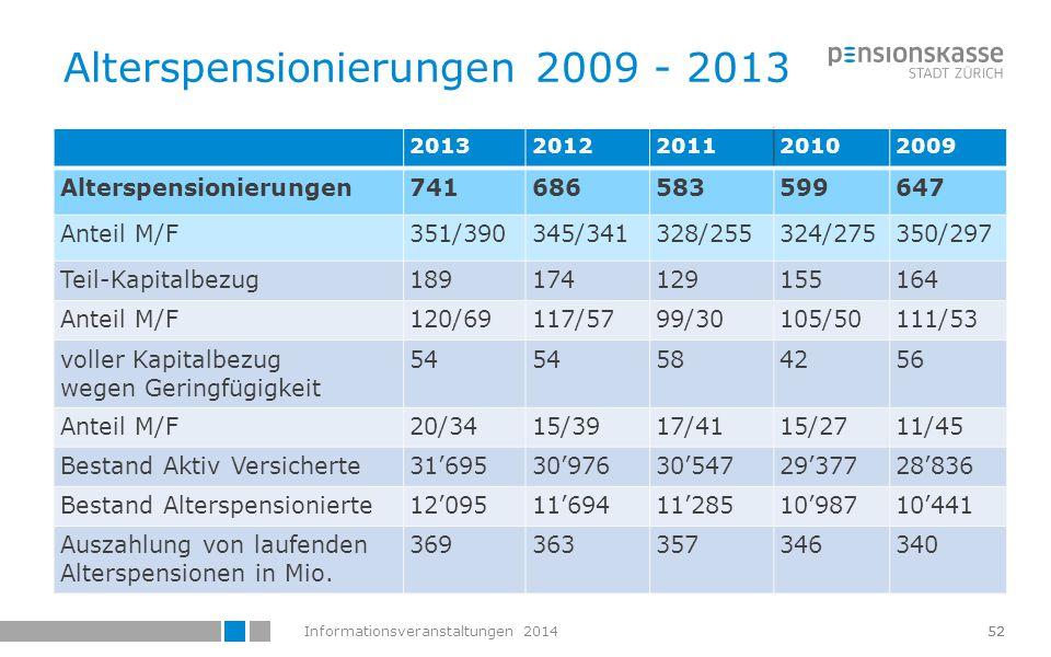 Informationsveranstaltungen 201453 Kommentar zu den Alterspensionierungen 2013  Gut 2% der Versicherten der PKZH gingen in Alterspension  Rund ¼ der Pensionierten bezogen einen Teil ihres Altersguthabens in Kapitalform (rund Fr.