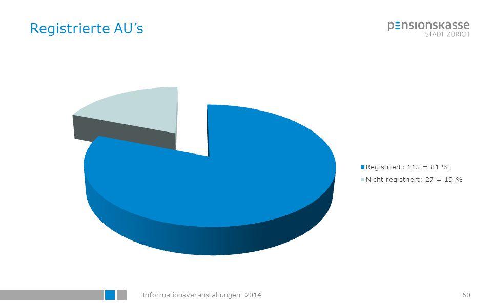 Informationsveranstaltungen 201461 AU-Versicherte, für welche die Mutationen über das Webportal vorgenommen werden